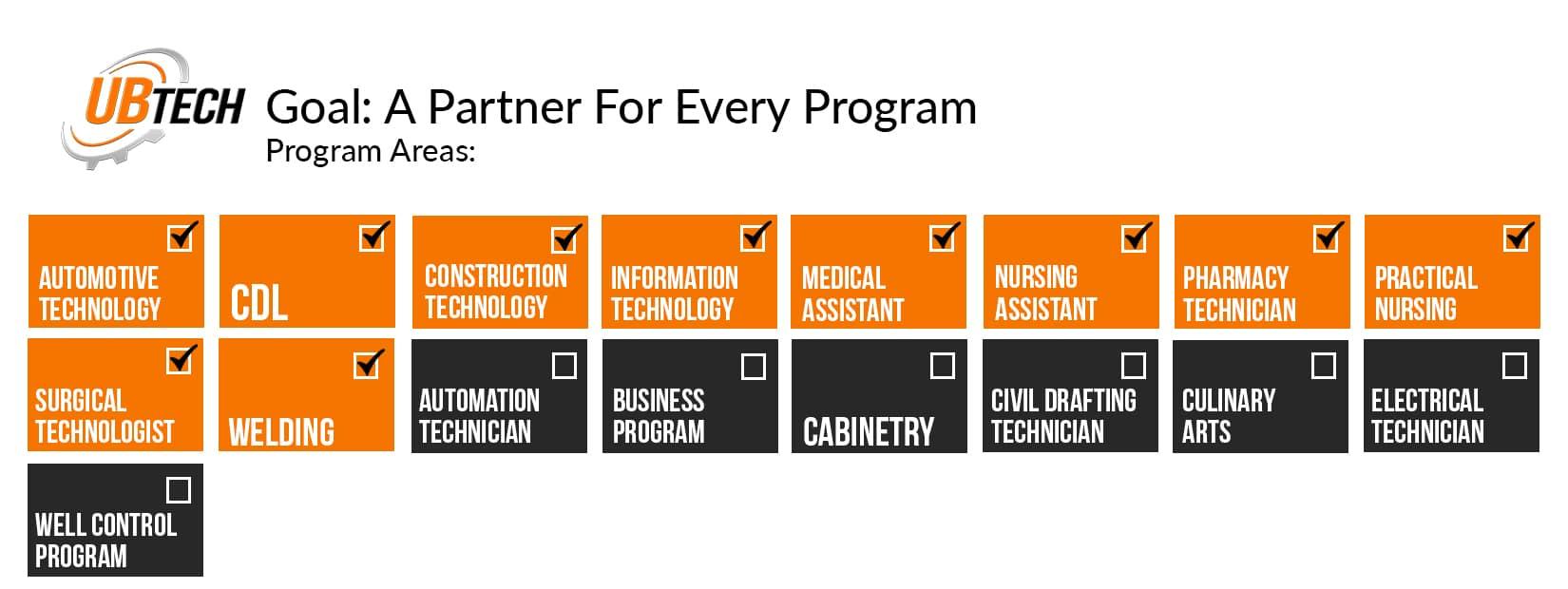 Goal: A partner for every program