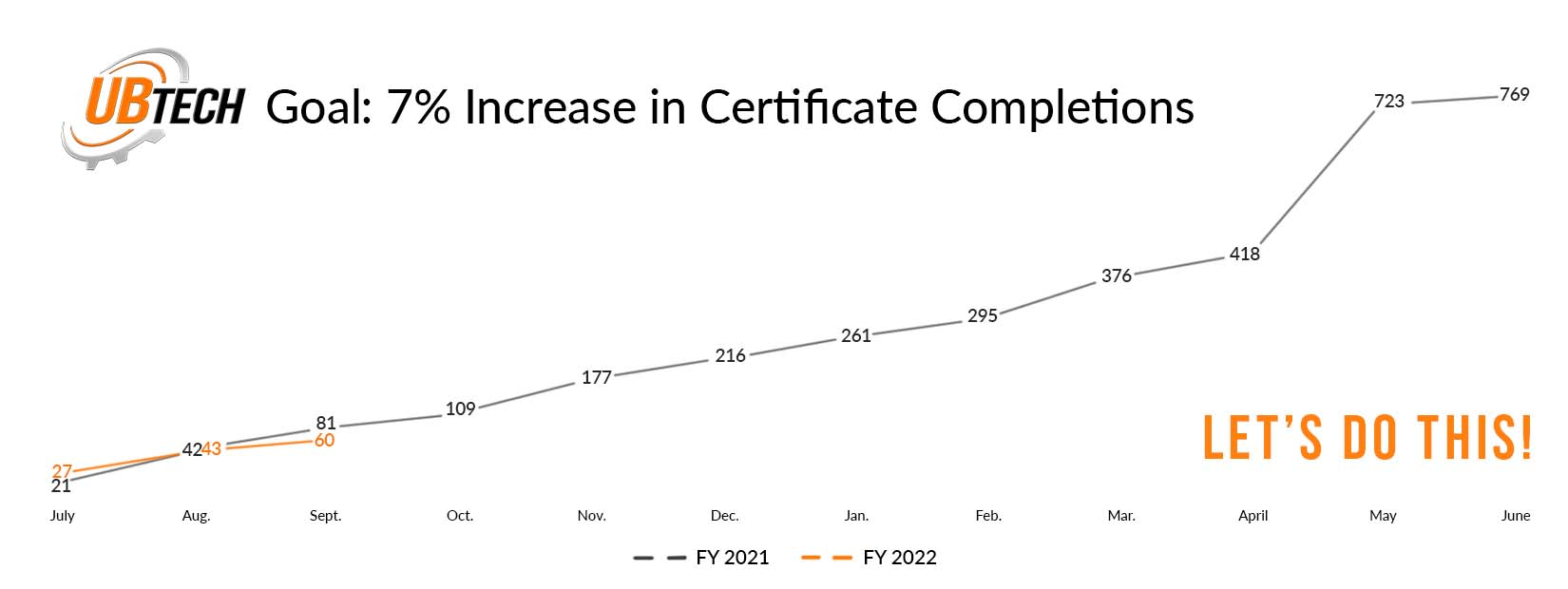 Goal: 7% Increase in Certificate Completions